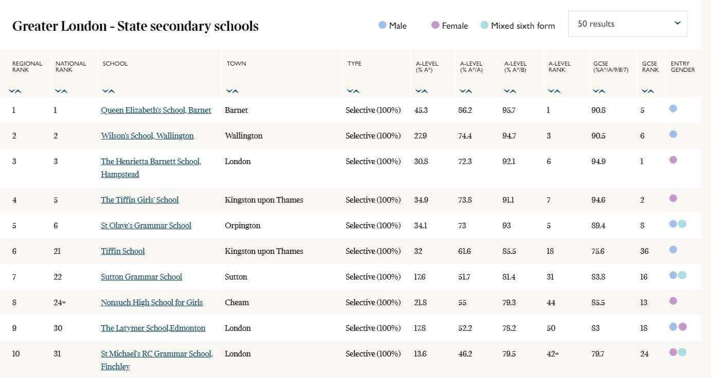 英國私立中小學排行