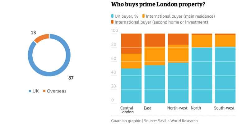 英國房地產 誰在買